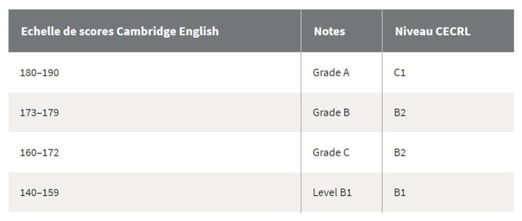 Score Cambridge B2