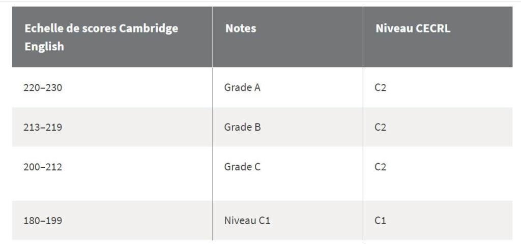 Score Cambridge C1