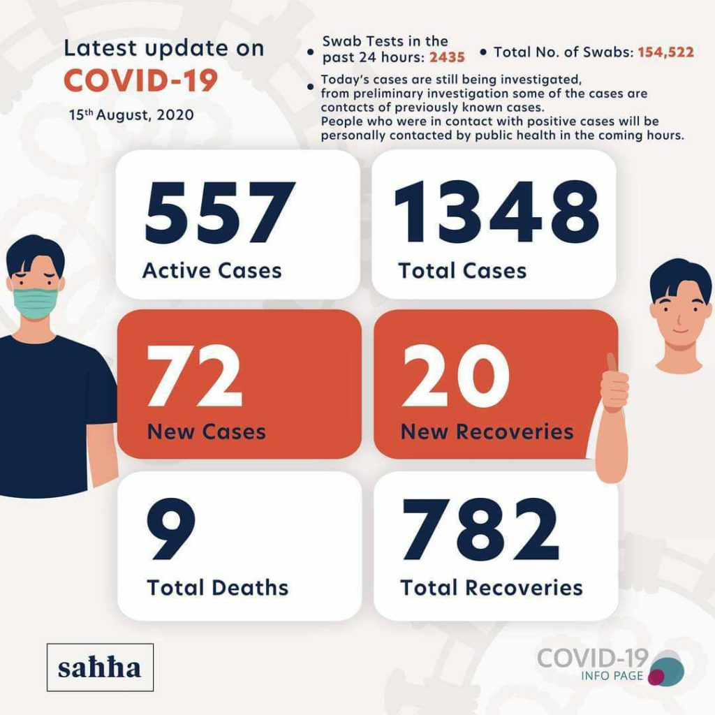 Nombre de cas de coronavirus à Malte au 15 août 2020