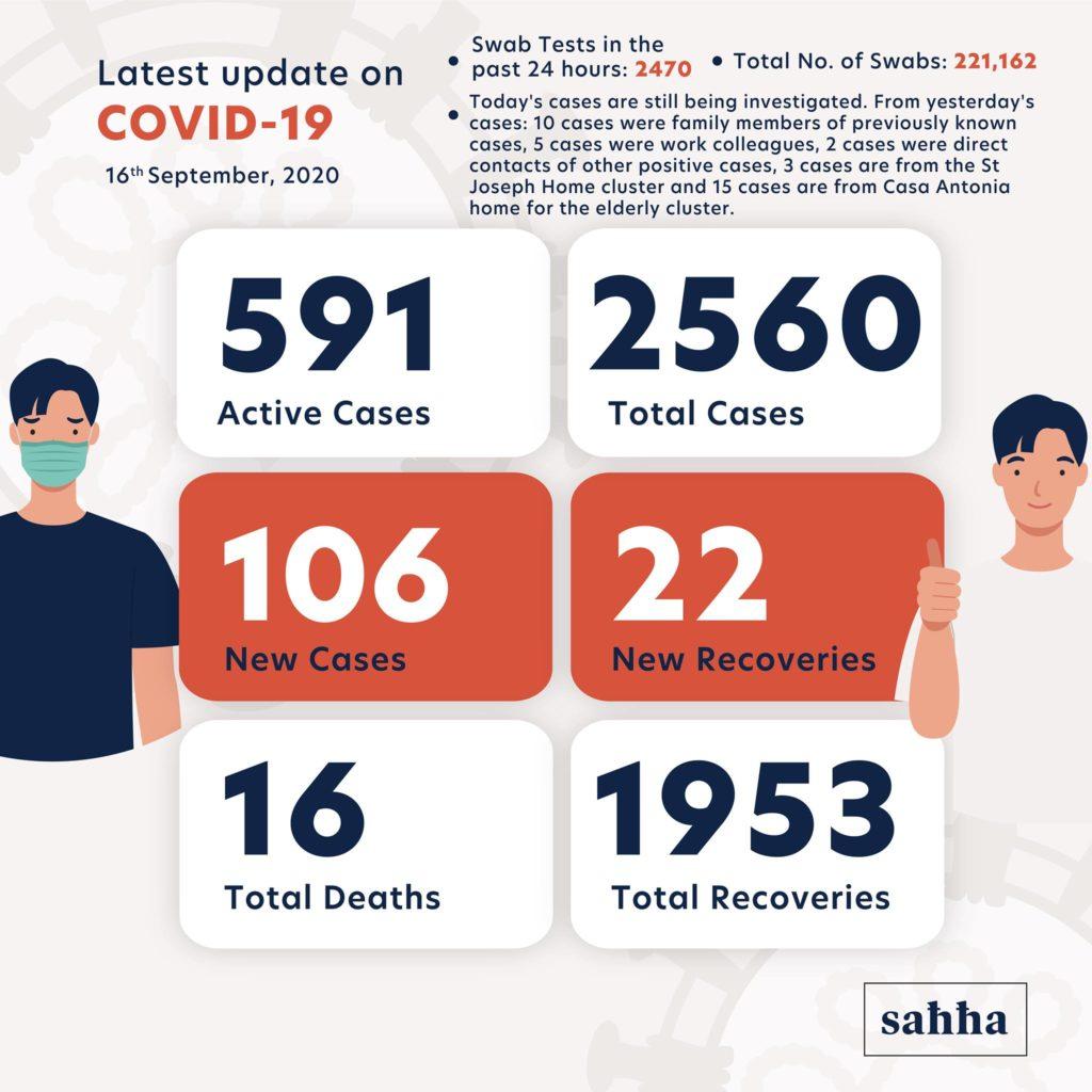 nombre de cas de coronavirus à Malte au 16 septembre 2020