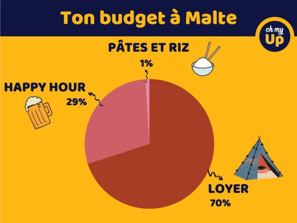 dépenses à Malte