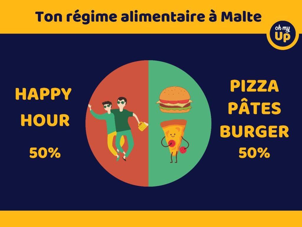 régime alimentaire Malte