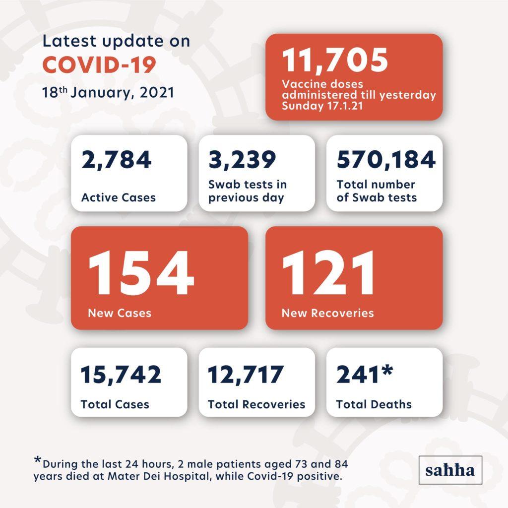 nombre de cas de covid à Malte le 18 janvier 2021
