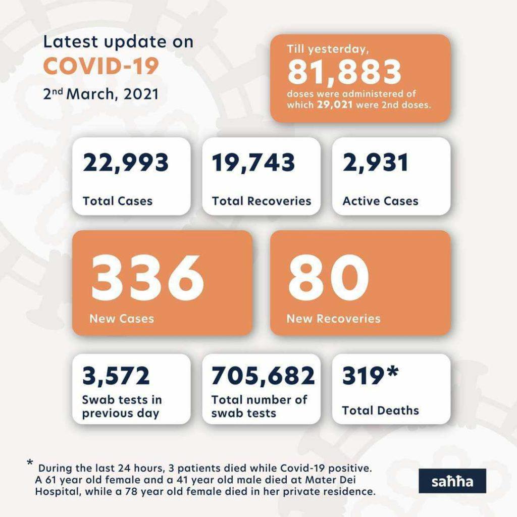 chiffres covid à Malte le 2 mars 2021