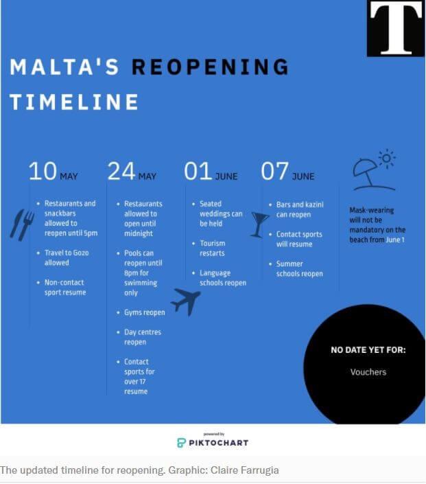 planning de levée des restrictions covid à Malte
